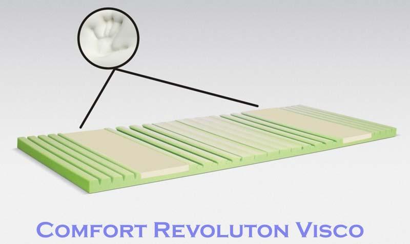 mattress topper comfort revolution visco 100x200 cm. Black Bedroom Furniture Sets. Home Design Ideas