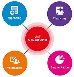 List Management Service