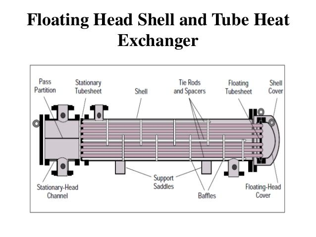 shell and heat tube exchangers Funke is a leader in the development and production of quality heat exchangers with a heat transfer area of up to 2 400 m² the range of products comprises shell-and-tube heat exchangers, bolted and brazed plate heat.