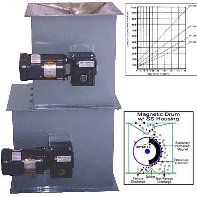 Magnetic Drum Separators