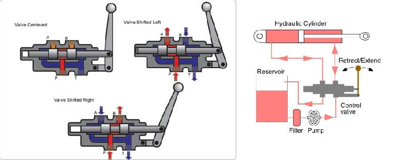 Hydraulic spool valve manufacturer in umbergaon gujarat for Hydraulic motor spool valve
