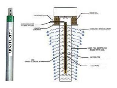 water pollucation Install a water efficient toilet in the meantime, put a brick or 1/2 gal container in the standard toilet tank to reduce water use per flush run the dishwasher or clothes washer only when you have a full load.