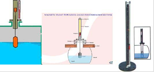 Top Mounted Magnetic Level Indicator Manufacturer In