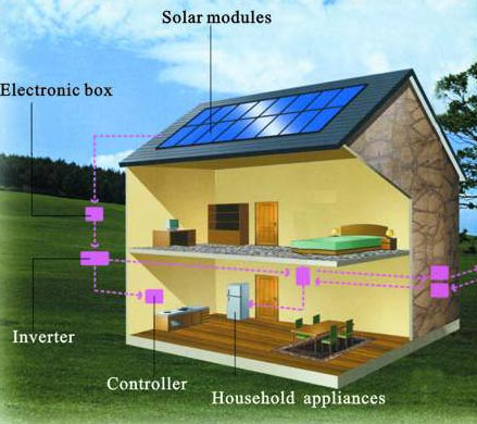 Solar Home Lighting System From Wonderful Water