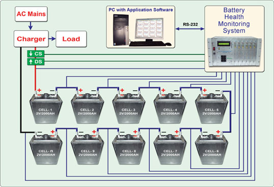 House Battery Monitoring : Buy battery health monitoring system from efftronics