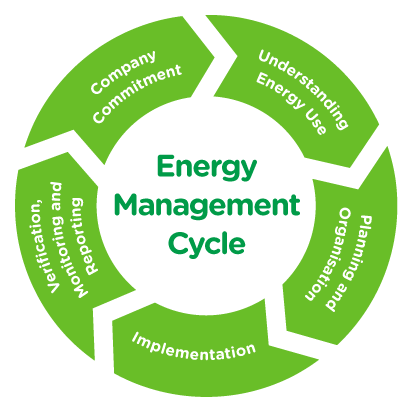 energy management research paper The most downloaded articles from renewable & sustainable energy reviews in the last 90 days.