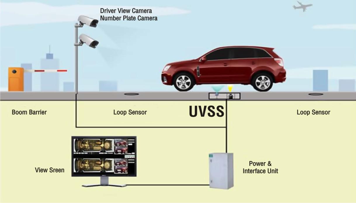 Under Vehicle Surveillance System Manufacturer In Ludhiana