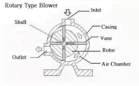 Rotary Vane Blower Manufacturer in Amritsar Punjab India by
