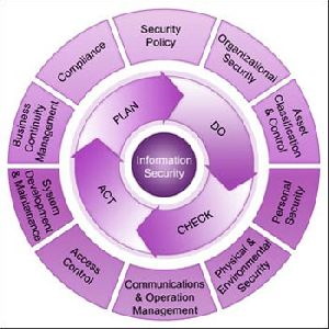 ISO 27001 : 2013 Certification