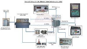 Transformer Testing System