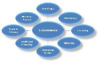 ecommerce designing service