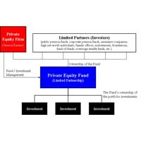 Private Equity (pe) Funding Services