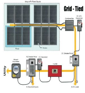 On-Grid Tied Solar Power System