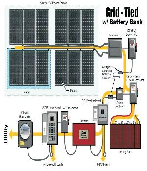 Hybrid Solar Power System with Battery Backup