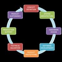 Software Design Services