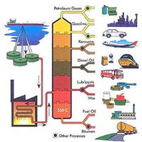 Bitumen Process Technology