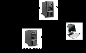 Server And Domain Installation Services