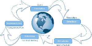 Business Strategy Planning Services