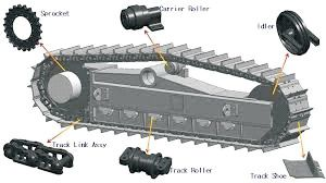 Undercarriage Parts - Manufacturers, Suppliers & Exporters in India