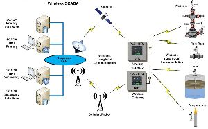 Wireless Scada System
