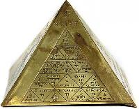 Yantra Recommendation Services