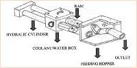 Material Handaling Pump