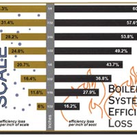 Boiler Water Treatment Chemicals