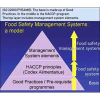 ISO 22000:2005 Certification