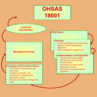 Iso/ohsas 18001 Certification