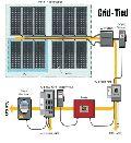 On-Grid Tied Solar Power System