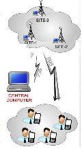 BTS GSM GPRS TCP Monitoring System